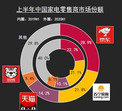京东3C家电及快消坐稳市场头位 强势品类市场领先优势持续扩大