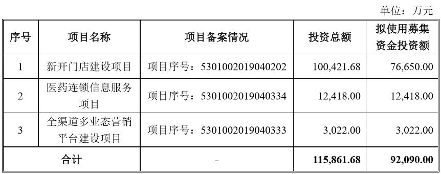 云南健之佳IPO:公司单店营收能力低于同行业