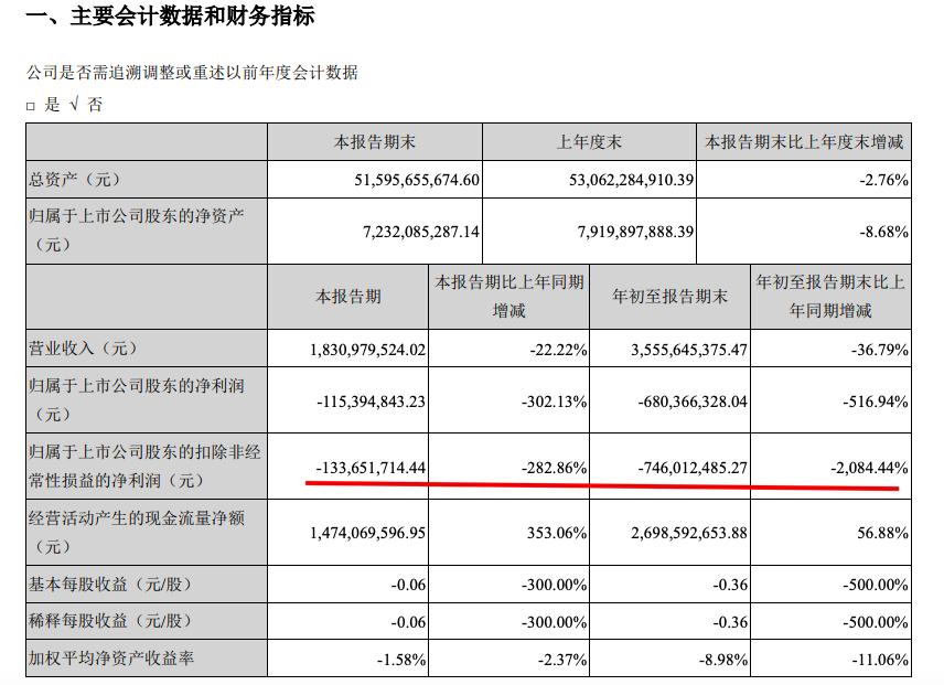 新华联:前三季归母净利亏6.8亿元同比减