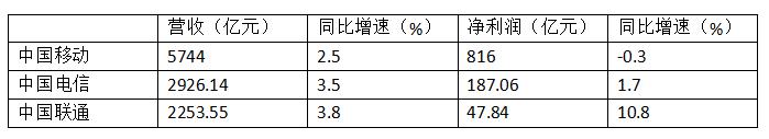 三大运营商前三季营收均实现正增长 中移动净利微降|运营商,中国移动
