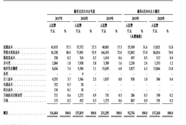 见知教育四度冲刺港股IPO 毛利率下滑付费用户转化难