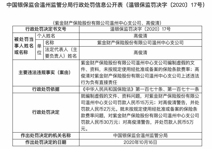 因编制虚假文件、资料等 紫金财险温州中支被罚45万