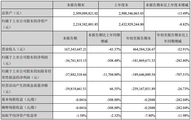 净利润同比下滑282.8% 探路者前三季亏掉去年