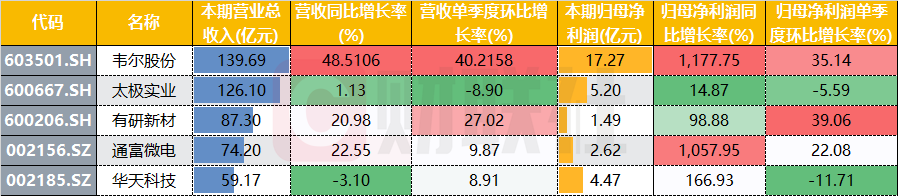 半导体三季报:韦尔股份利润暴增千倍 国产替代是未来主线 半导体,韦尔股份