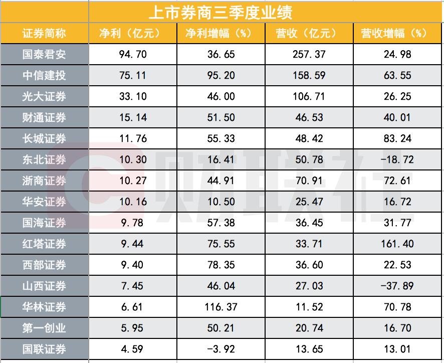 15家券商三季报:8家增速超过50%,仅国联证券业绩退坡