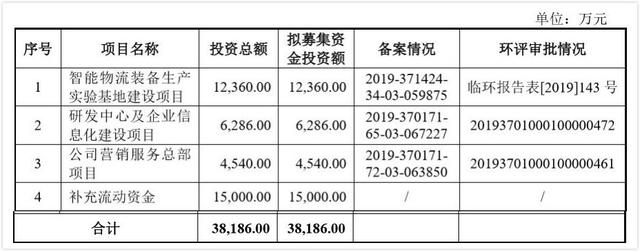 兰剑智能科技IPO:发行募资3.8亿超2020年公司资产总额的50%