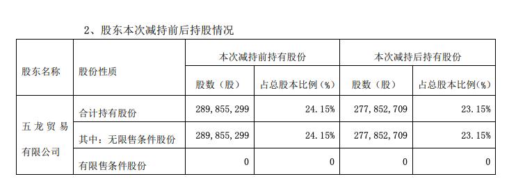 天虹股份遭五龙公司套现超1.3亿元减持1200.26万股