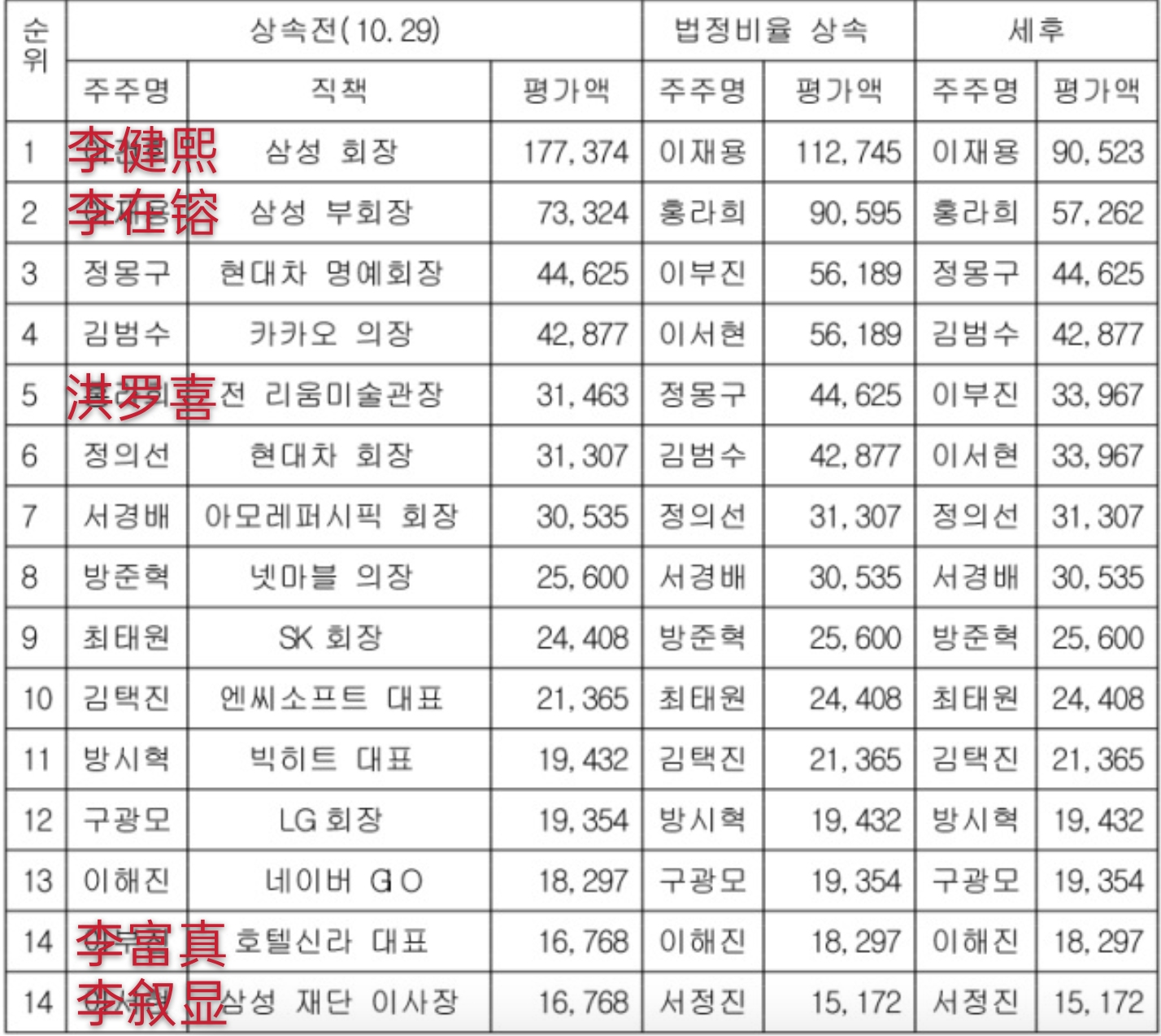 17万亿遗产被分割,李在镕将成韩国股市首富