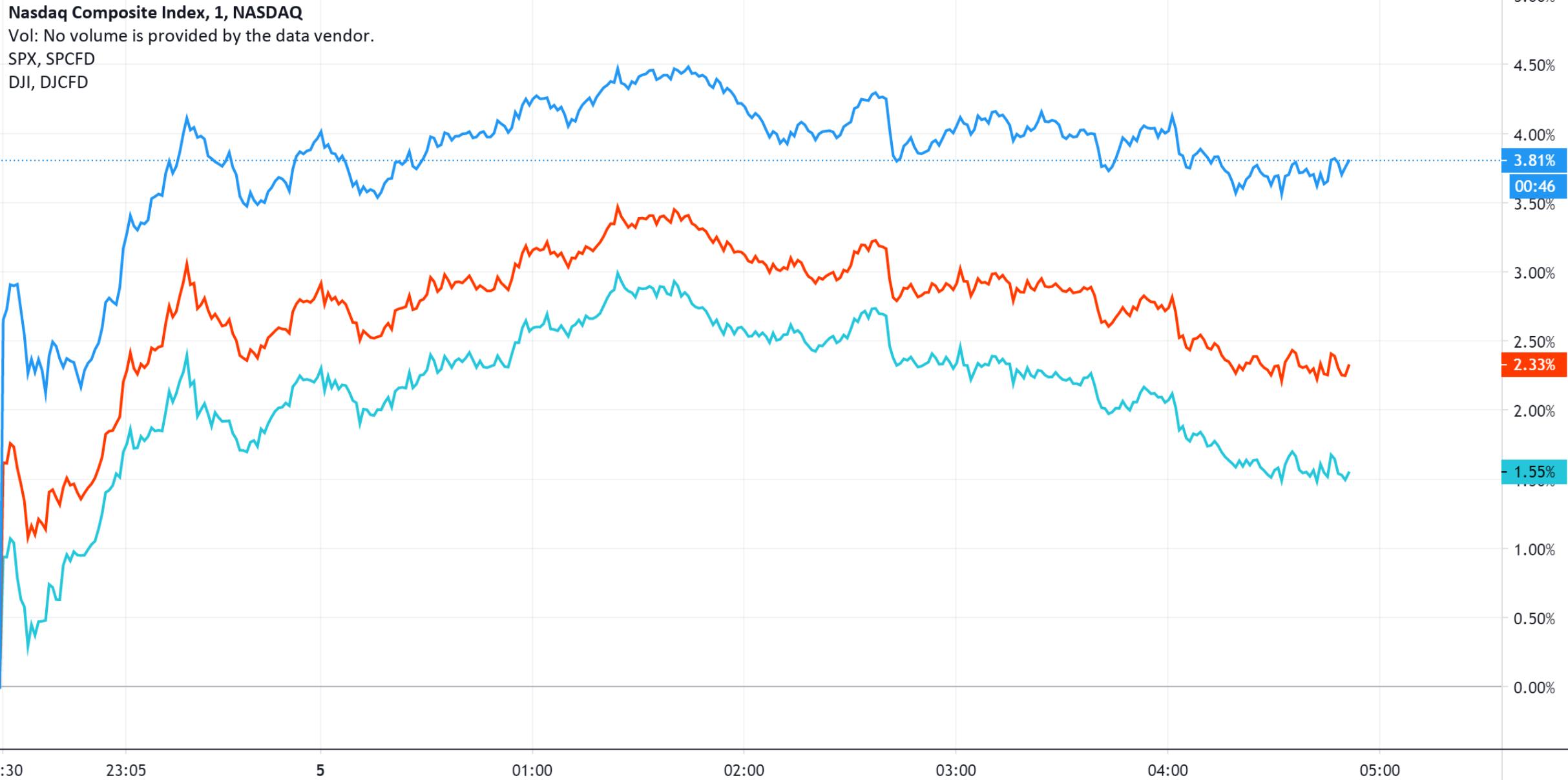 美股连续第三天大幅上涨 创大选次日最大涨幅纪录