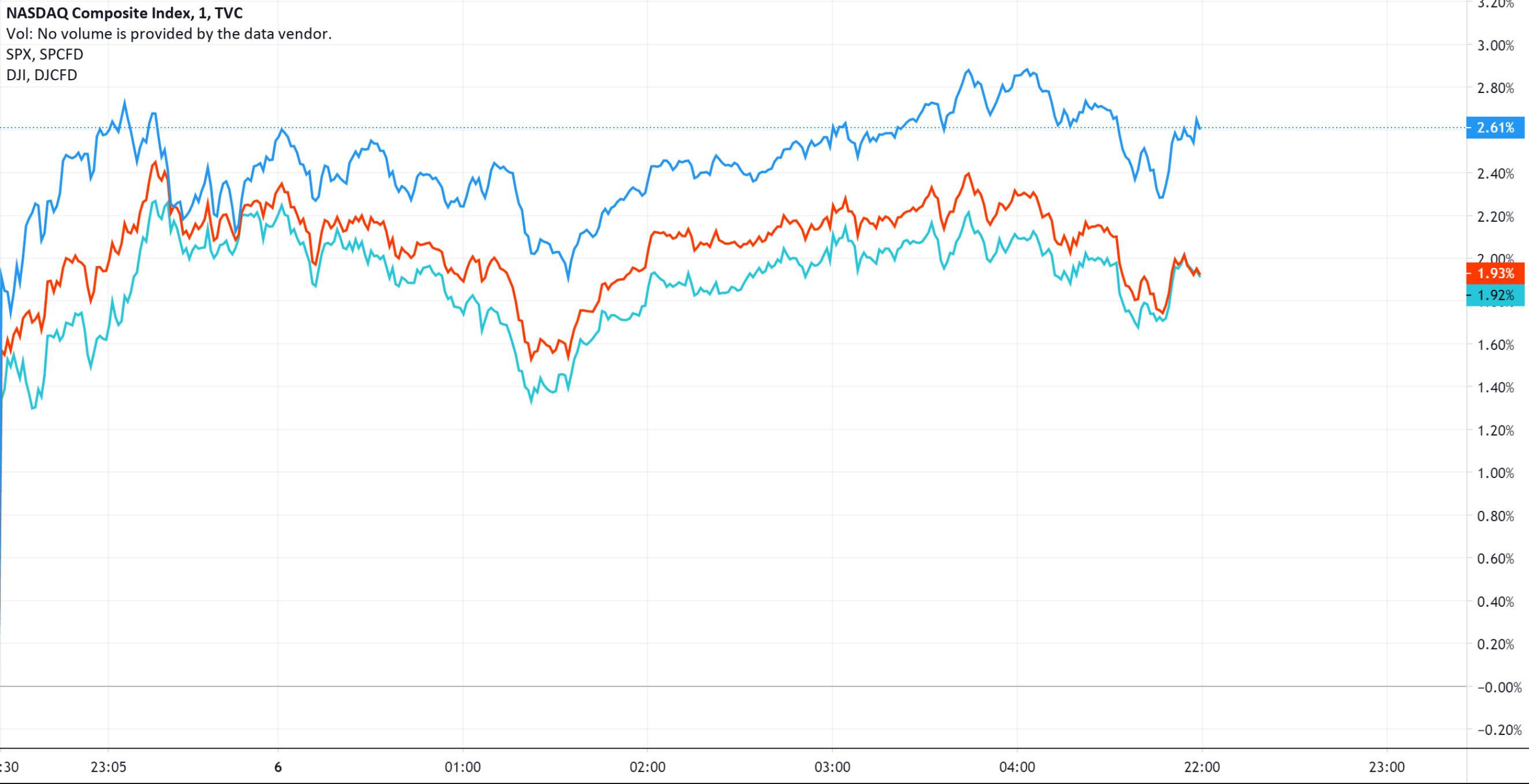 美股收盘:宽松政策预期推升资产价格 三大指数涨近2%