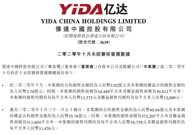 亿达中国前10月合约销售金额约40亿同比跌超三成