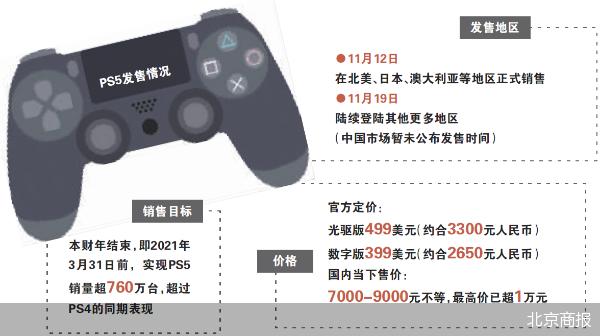 索尼PS5拿什么超越PS4 现货炒至近万元