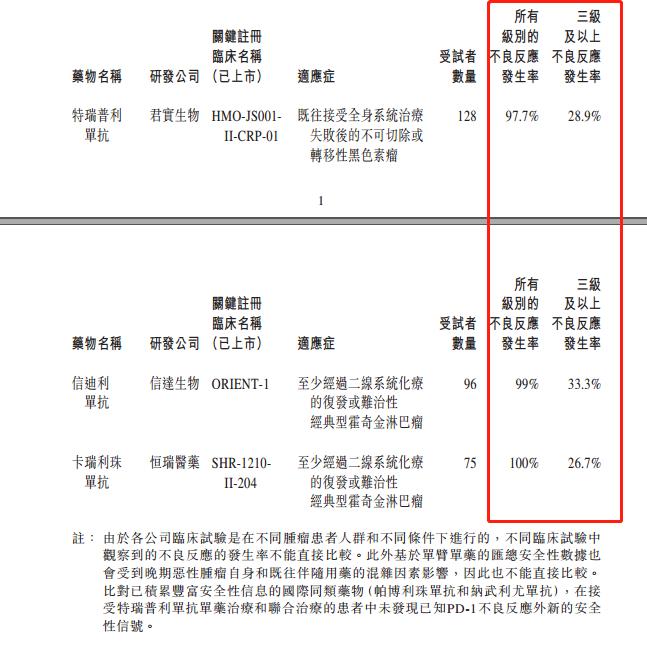 股价低开超5% 君实生物反驳自媒体安全性质疑