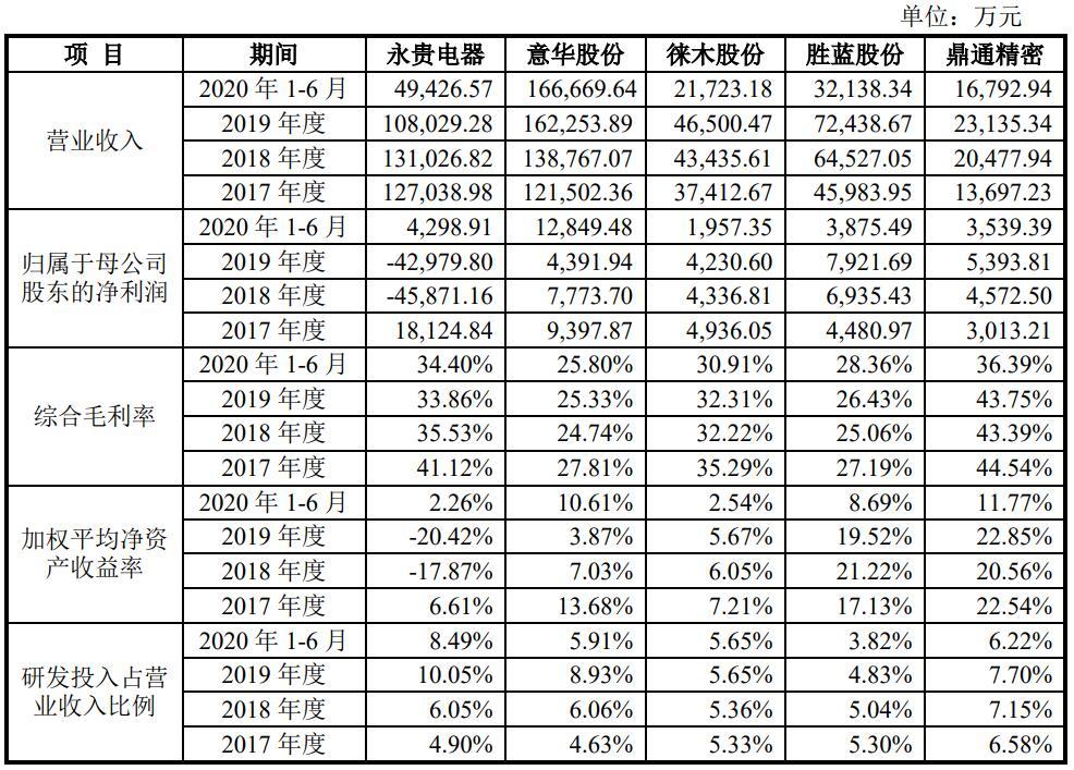 鼎通精密IPO:公司综合毛利率行业内较高 两年分红三千万