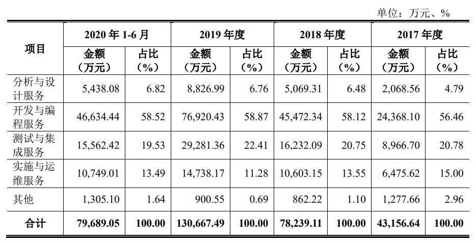 法本信息IPO:公司近三年营收翻三倍 员工离职率超过30%