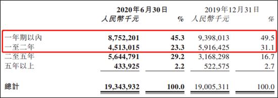 景瑞控股美元债利率高达14.5% 业绩多年徘徊不前
