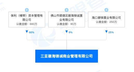 三亚碧海锦诚商业管理公司因主管部门通报批评企业被记录不良行为