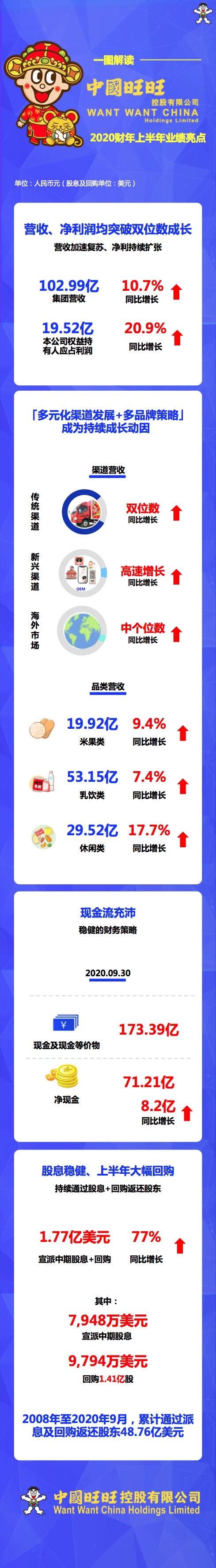 旺旺控股发布上半年财报:净利润19.5亿增长20.9%