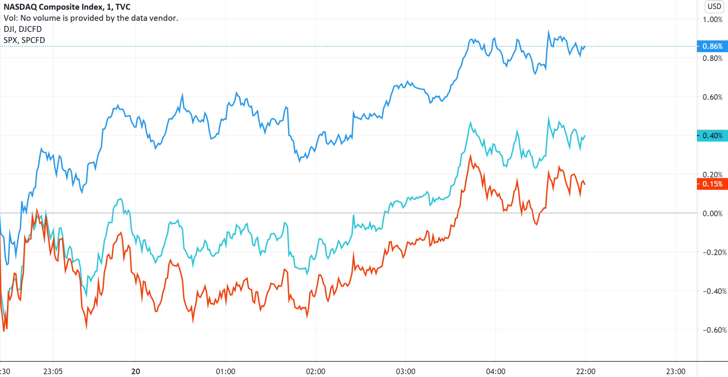 美股收盘:避险资金重回科技股 三大指数集体收涨