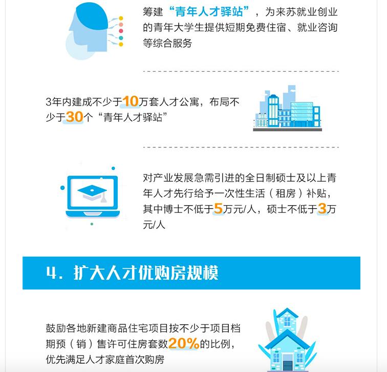 苏州新政:20%商品房留给人才优先购买 放宽落户限制