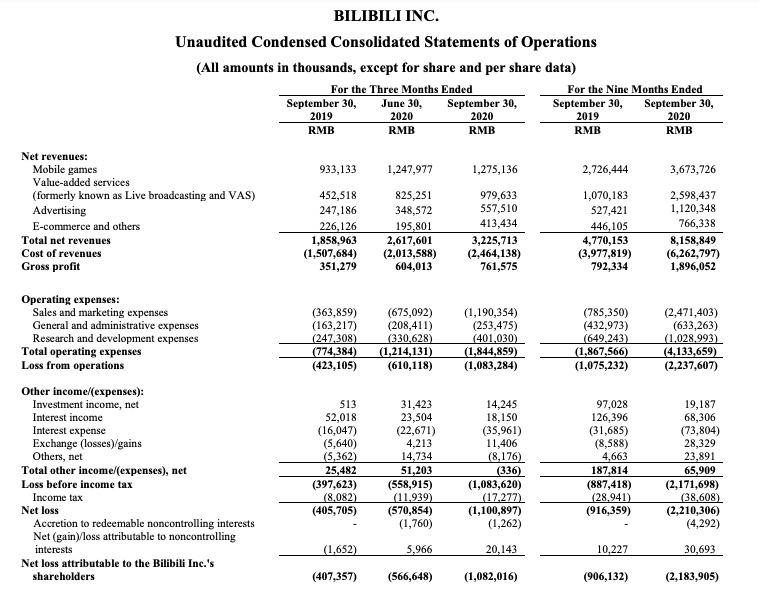 B站三季度营收创新高,净亏损11亿元同比扩大171%,股价大涨22%
