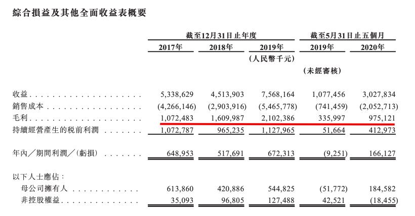 领地在港通过聆讯:百强排名72 土储1657万平