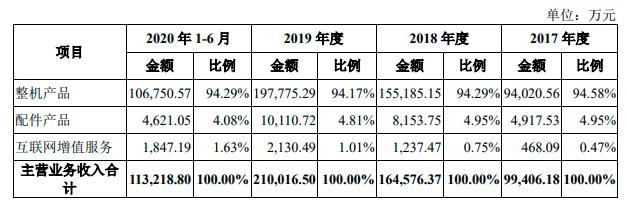 """极米科技IPO:""""投影一哥""""上半年净利润9730万 花3000万摆平专利风波"""