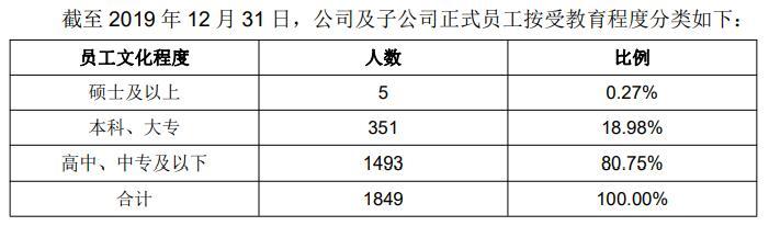 西上海股份IPO:营收逐年下滑 15家子公司业绩无一亏损