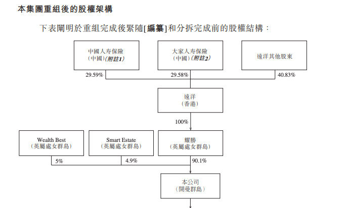 远洋服务通过聆讯:毛利率28.5% 收入依赖母公司