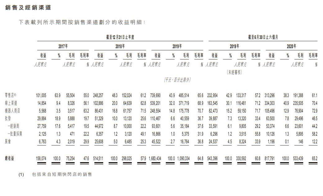 """泡泡玛特IPO:冲击""""盲盒第一股"""" 三类IP产品平均毛利率超70%"""