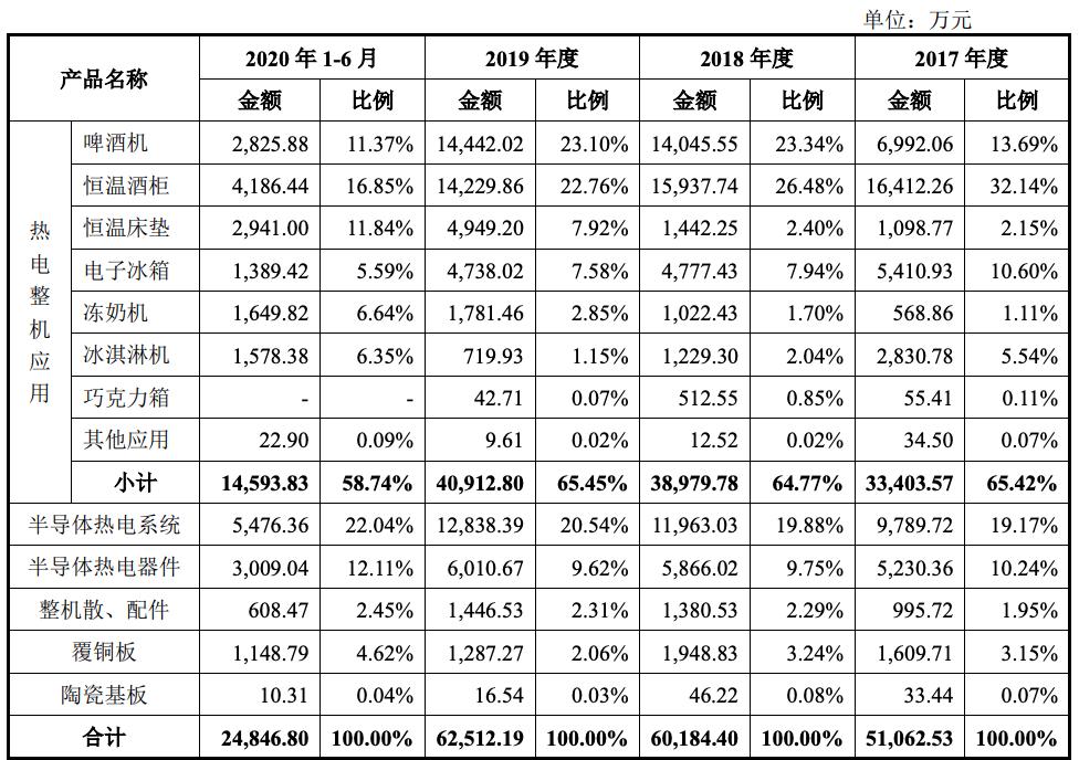 富信科技IPO:4年分红7800万元 公司主营业务销售模式较为单一