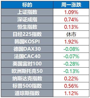 全球股市涨跌不一 国际油价创三个月新高 金价跌近2%
