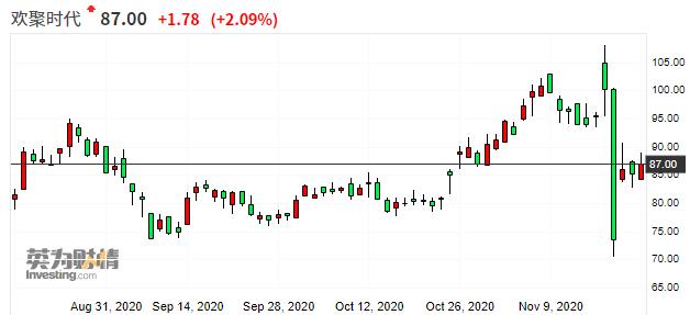 摩根大通建议抄底欢聚时代 预计未来12个月大涨逾60%