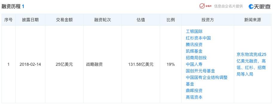消息称京东物流计划明年IPO,估值约400亿美元,回应称不予置评
