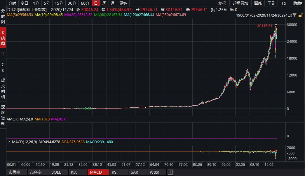 美股收盘:道指首次突破3万点 能源股、大麻股集体大涨