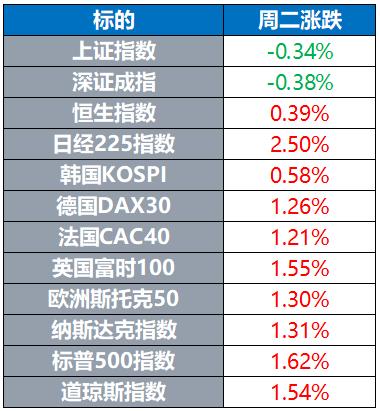全球股市多数上涨 原油创3月以来新高 黄金跌近2%
