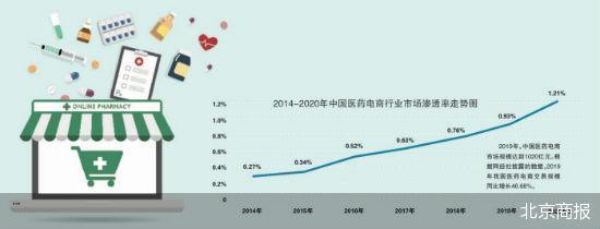 电商平台竞逐医药市场:苏宁开药房、京东健康要上市?
