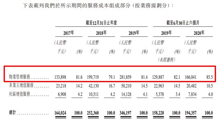 佳源服务通过上市聆讯:在管建面2760万平 物管费收取率持续走低