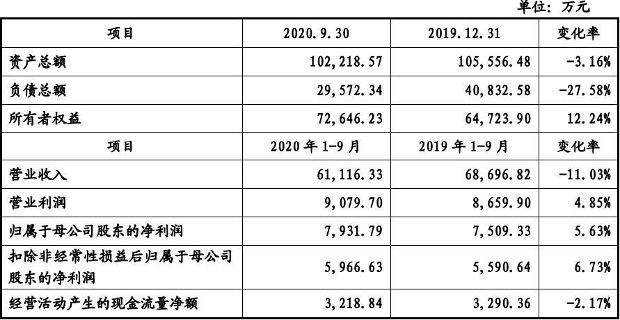 明冠新材IPO:营业收入主要来源单一产品 募资4亿投资三项目