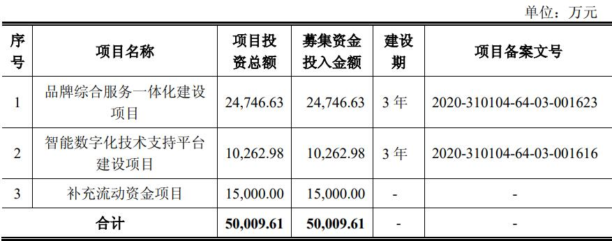 凯淳股份IPO:客服人员占员工比例的62.77% 近