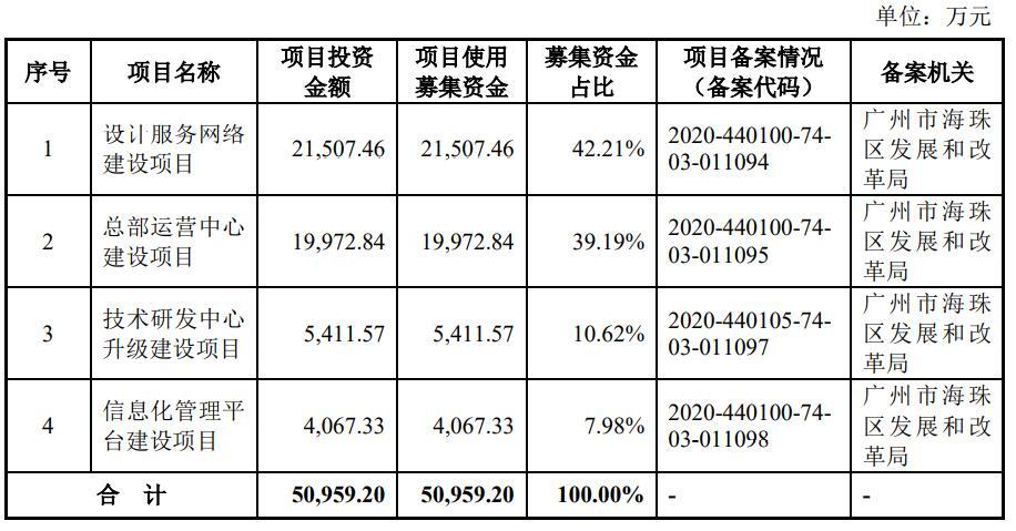 山水比德IPO:公司人员平均离职率16.9% 募资