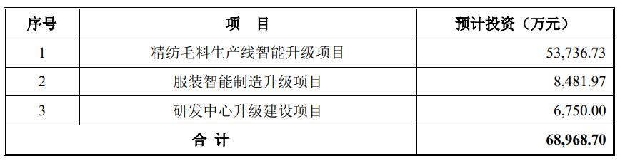 南山智尚IPO:公司关闭线下所有门店转战团购
