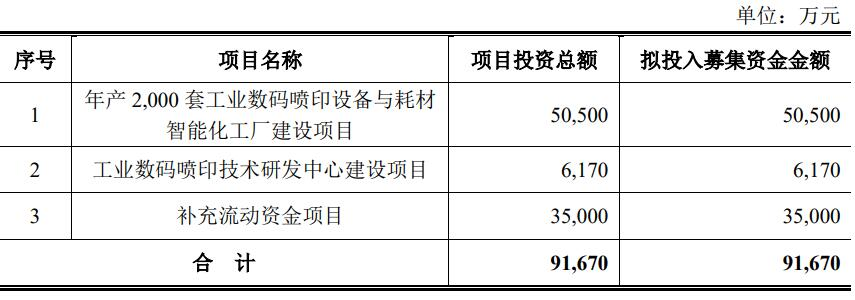 <strong>宏华数码IPO:多起专利纠纷或影响业绩 毛利</strong>
