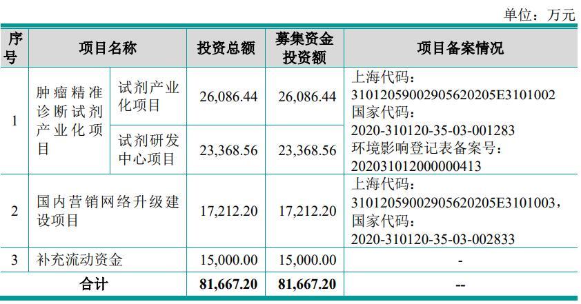 睿昂基因IPO:主要产品未直接纳入医保目录