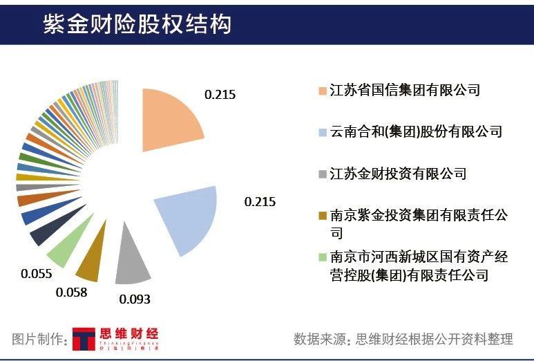 紫金财险偿付能力恶化增资35亿 股权大洗牌如