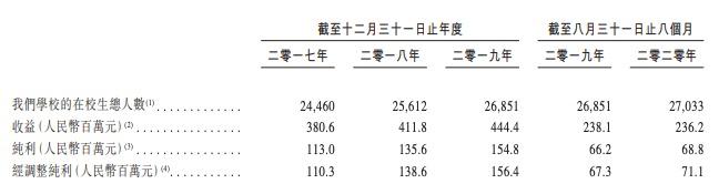 岭南教育赴港IPO:增长主要靠扩招与涨价 疫情或影响今明两年业绩