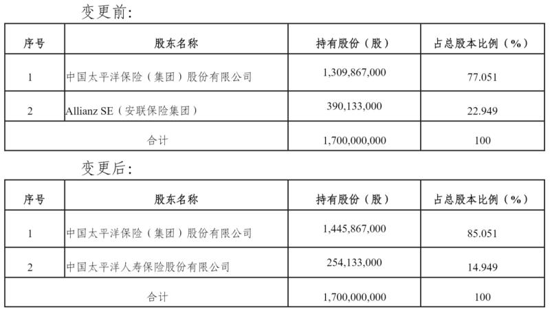 安联拟出清太保安联健康23%的股权,10亿定增