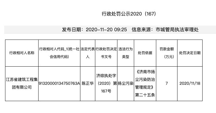 江苏省建集团因扬尘污染问题被济南城管局处