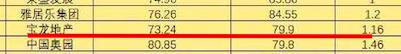 踩1红线的宝龙地产10.5亿新获南京1商服地 前11月拿地金额按年暴增108%