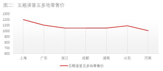 白酒名酒漲價銷售端反響:貴州茅臺總體平穩雙節走強預期明顯